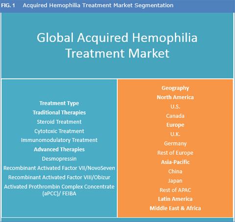 a study of hemophilia Case 42: hemophilia and coagulation disorders robert e kelly fun-sun f yao.