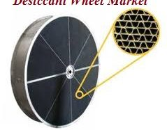 Desiccant Wheel Market (5.3% CAGR) 2017 to 2025: Global Industry Size, Share, Growth, Trends and Forecast