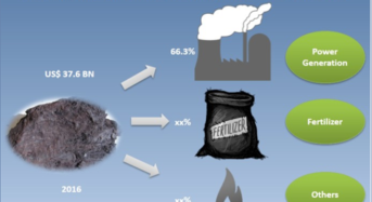 Lignite Coal Market will be Growing at a CAGR of 2.7% during the forecast period from 2017 to 2025
