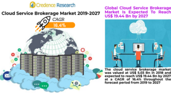 Cloud Service Brokerage Market is set to grow with a CAGR of 16.4% during the forecast period 2019 to 2027
