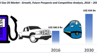 Gas Oil Market will be growing at a CAGR of 4.3% during the forecast To 2030