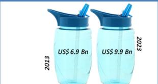 reusable-water-bottles-market